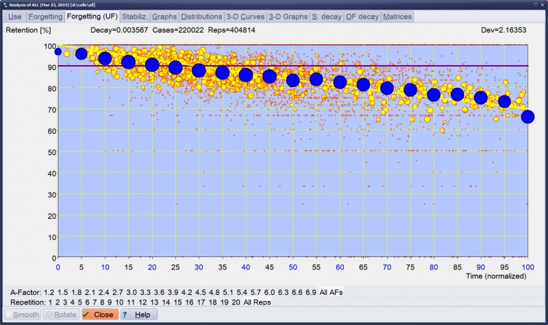SuperMemo: In SuperMemo 18, forgetting curves can be normalized over A-Factors at different repetition categories. As a result, you can display (1) your cumulative forgetting curve (blue dots), (2) its negative exponential approximation used by SuperMemo (red line) and (3) individual data points from all forgetting curves collected by SuperMemo (yellow circles).